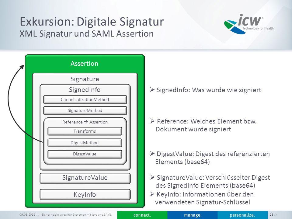 / x Exkursion: Digitale Signatur Sicherheit in verteilten Systemen mit Java und SAML 23 XML Signatur und SAML Assertion 09.05.2012 Assertion Signature