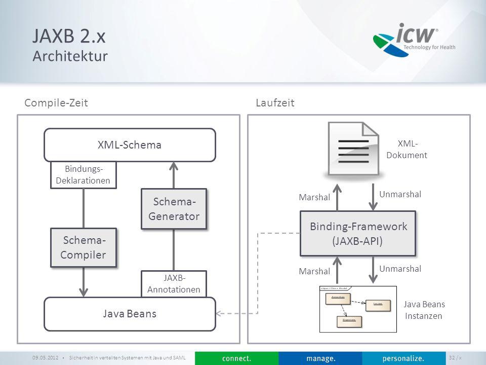 / x JAXB 2.x Sicherheit in verteilten Systemen mit Java und SAML 32 Architektur 09.05.2012 Binding-Framework (JAXB-API) Binding-Framework (JAXB-API) X