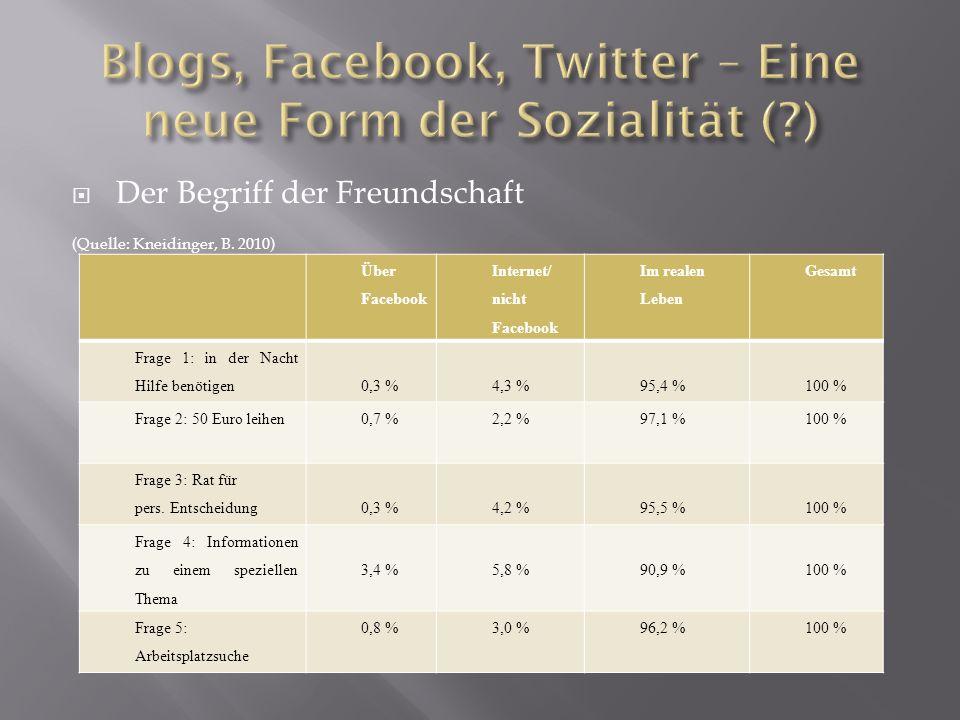Der Begriff der Freundschaft (Quelle: Kneidinger, B. 2010) Über Facebook Internet/ nicht Facebook Im realen Leben Gesamt Frage 1: in der Nacht Hilfe b