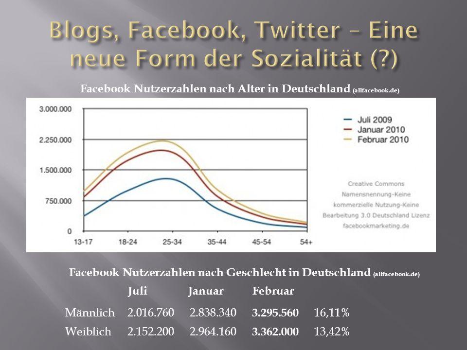 Facebook Nutzerzahlen nach Geschlecht in Deutschland (allfacebook.de) Männlich2.016.7602.838.340 3.295.560 16,11% Weiblich2.152.2002.964.160 3.362.000