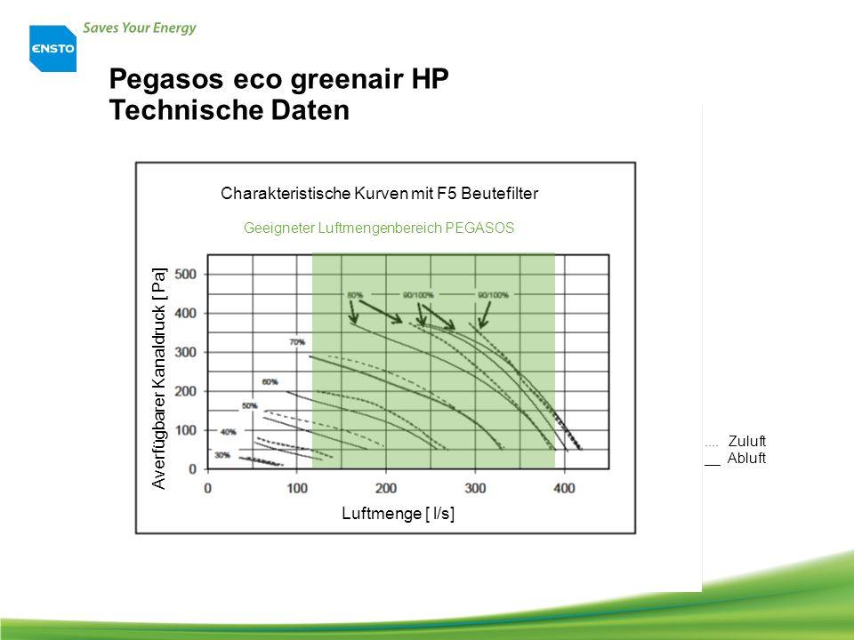 .... Zuluft __ Abluft Geeigneter Luftmengenbereich PEGASOS Charakteristische Kurven mit F5 Beutefilter Luftmenge [ l/s] Averfügbarer Kanaldruck [ Pa]
