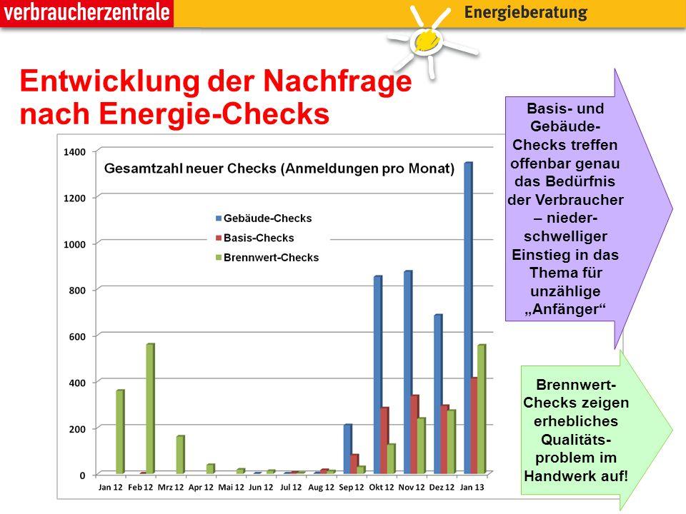 Entwicklung der Nachfrage nach Energie-Checks Basis- und Gebäude- Checks treffen offenbar genau das Bedürfnis der Verbraucher – nieder- schwelliger Ei