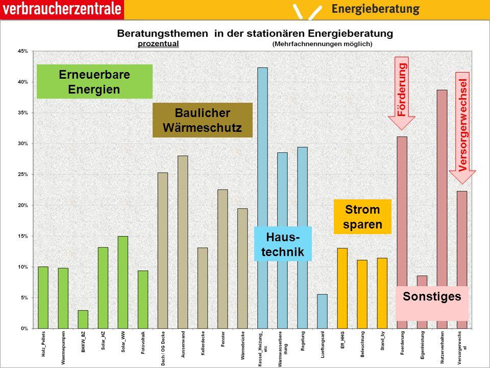 Beratungsthemen im Pilotprojekt Energierechtsberatung Beispiele: Falsche Heizkosten- abrechnung Div.