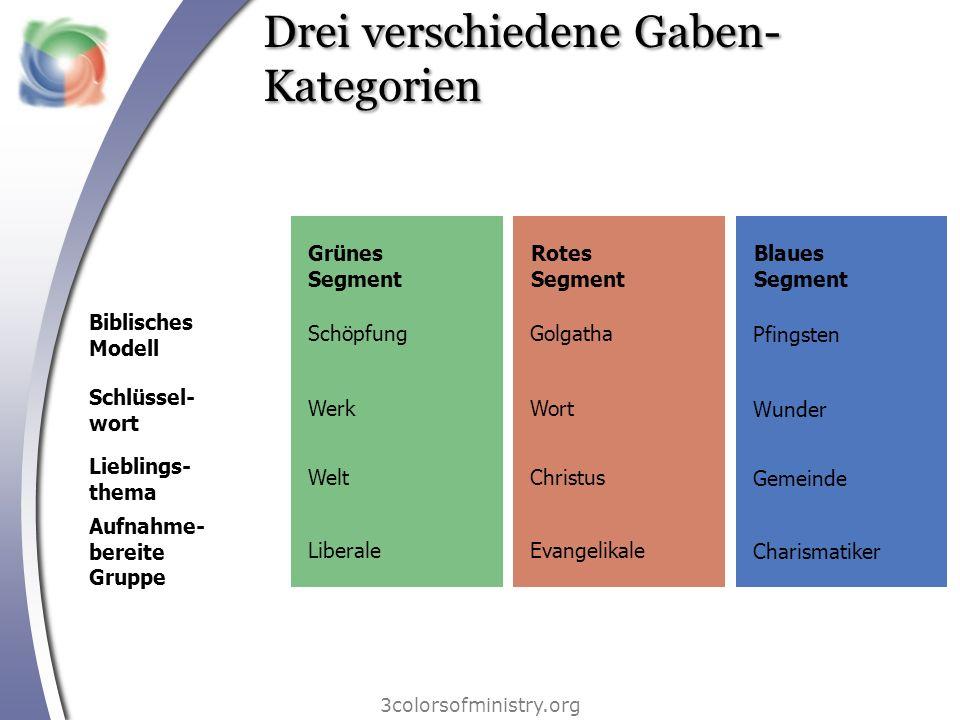 Drei verschiedene Gaben- Kategorien 3colorsofministry.org Grünes Segment Rotes Segment Blaues Segment Schöpfung Werk Welt Liberale Golgatha Wort Chris