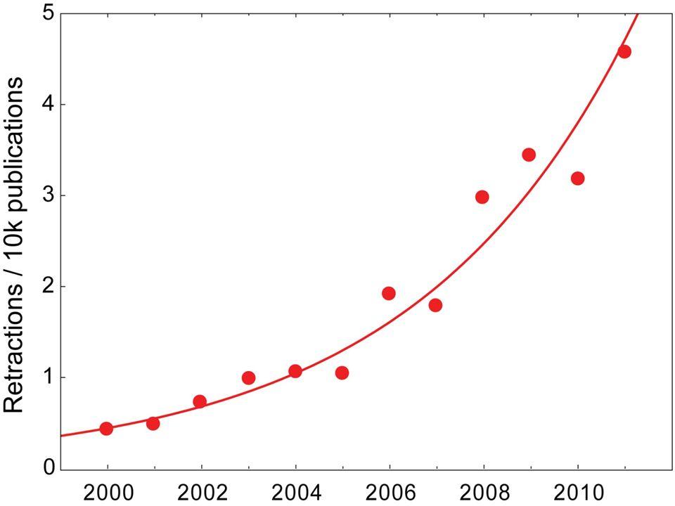 Data from: Fang, F., & Casadevall, A.(2011).