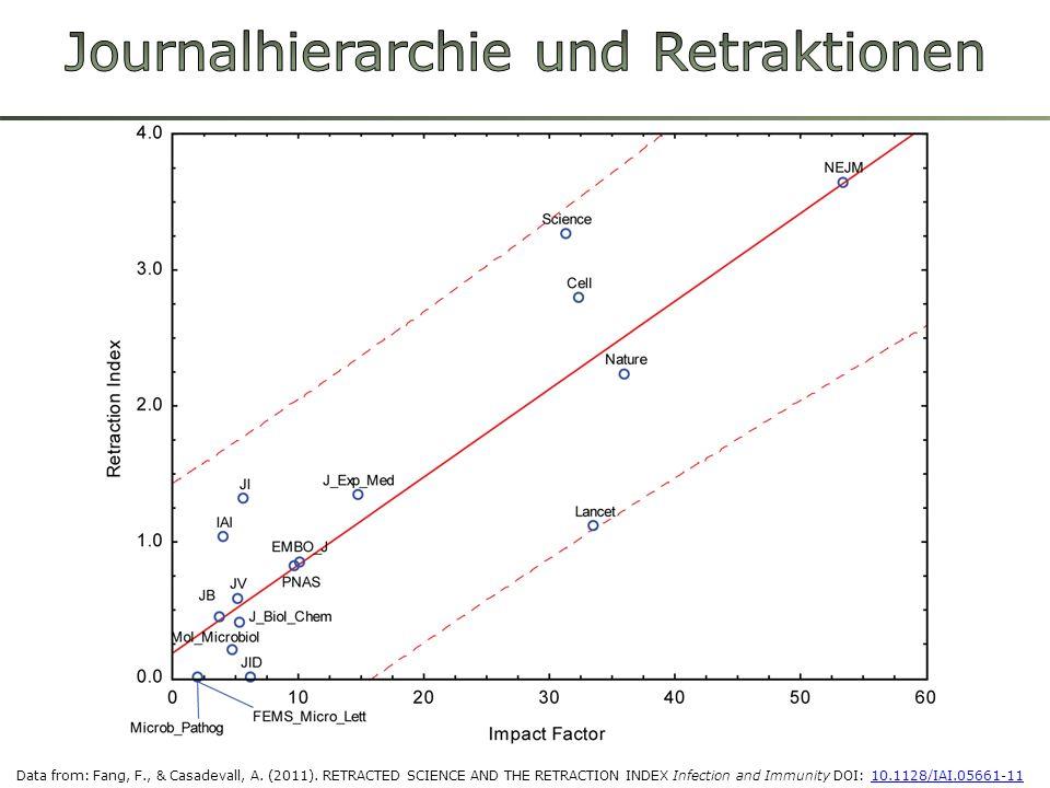 Linkschiefe Verteilungen Schwache Korrelation von IF mit individuellen Zitationen Seglen PO (1997): Why the impact factor of journals should not be used for evaluating research.