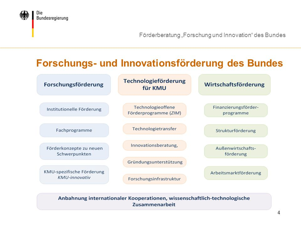 Förderberatung Forschung und Innovation des Bundes 4 Forschungs- und Innovationsförderung des Bundes