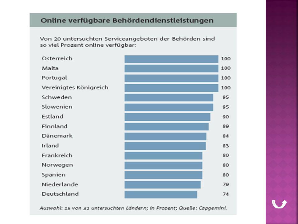 Deutschland hinkt hinterher Bürgerinnen und Bürger nutzen bzw.