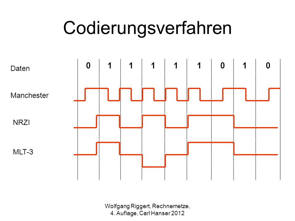 Codierungsverfahren 011111010 Daten Manchester NRZI MLT-3 Wolfgang Riggert, Rechnernetze, 4. Auflage, Carl Hanser 2012