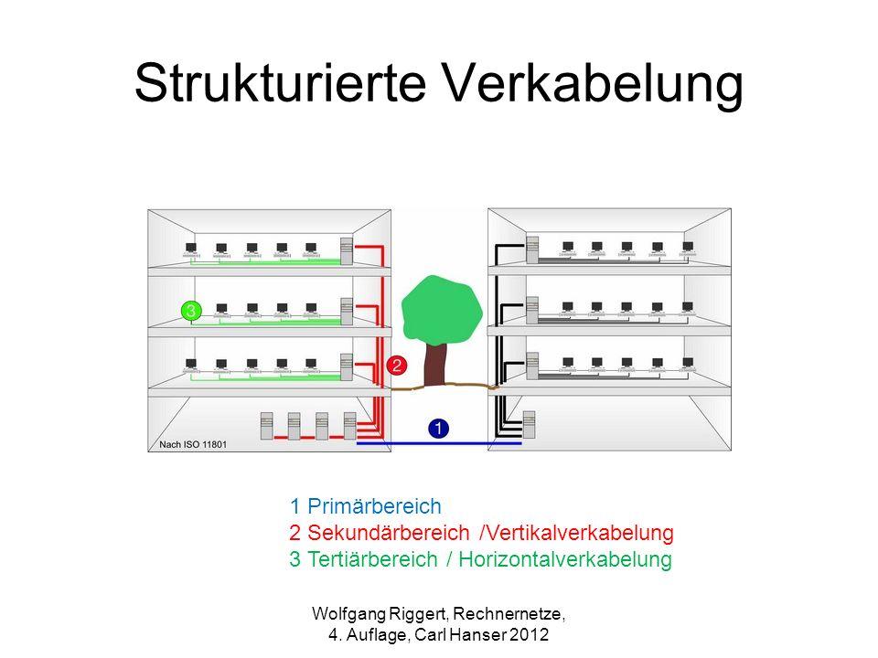 Strukturierte Verkabelung 1 Primärbereich 2 Sekundärbereich /Vertikalverkabelung 3 Tertiärbereich / Horizontalverkabelung Wolfgang Riggert, Rechnernet