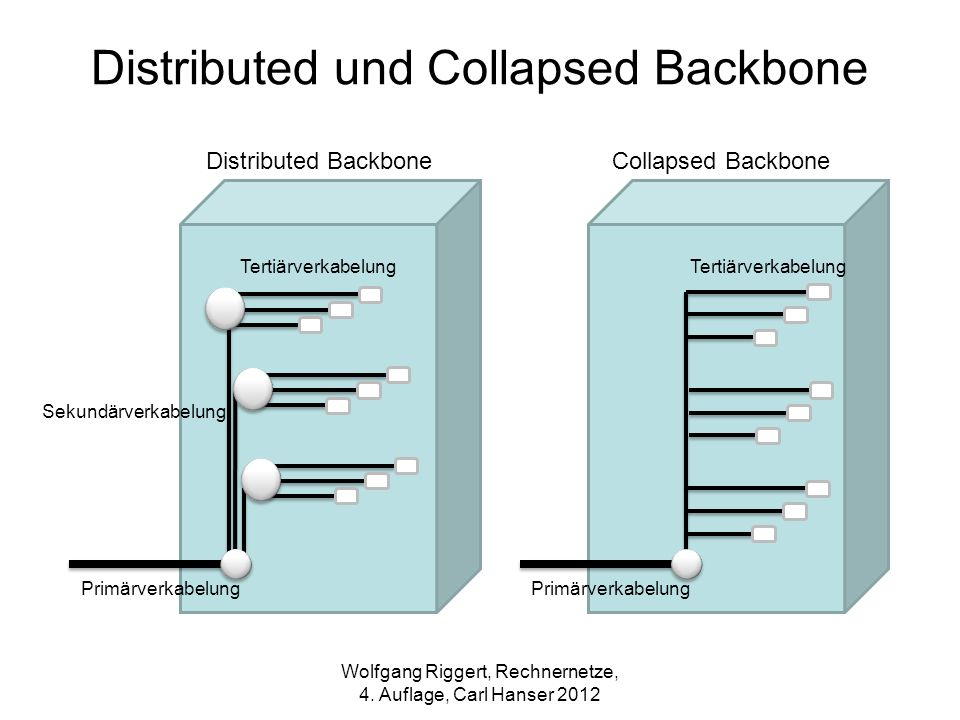 Distributed und Collapsed Backbone Tertiärverkabelung Primärverkabelung Tertiärverkabelung Primärverkabelung Sekundärverkabelung Distributed BackboneC