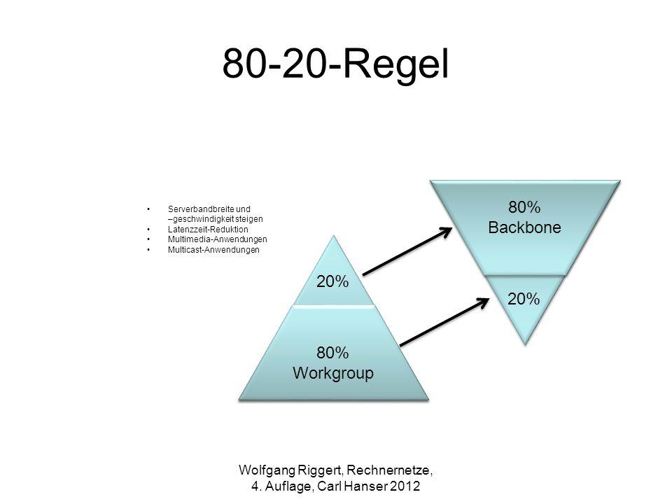 Serverbandbreite und –geschwindigkeit steigen Latenzzeit-Reduktion Multimedia-Anwendungen Multicast-Anwendungen 20% 80% Workgroup 20% 80% Backbone Wol