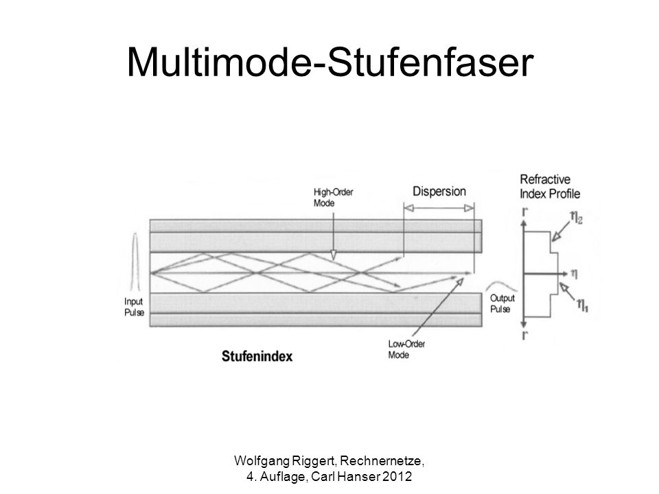 Multimode-Stufenfaser Wolfgang Riggert, Rechnernetze, 4. Auflage, Carl Hanser 2012