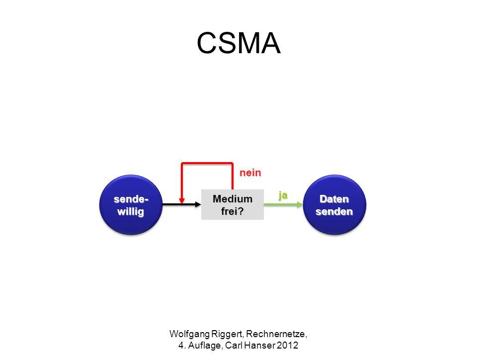 CSMA sende- willig ja nein Daten senden Medium frei? Wolfgang Riggert, Rechnernetze, 4. Auflage, Carl Hanser 2012
