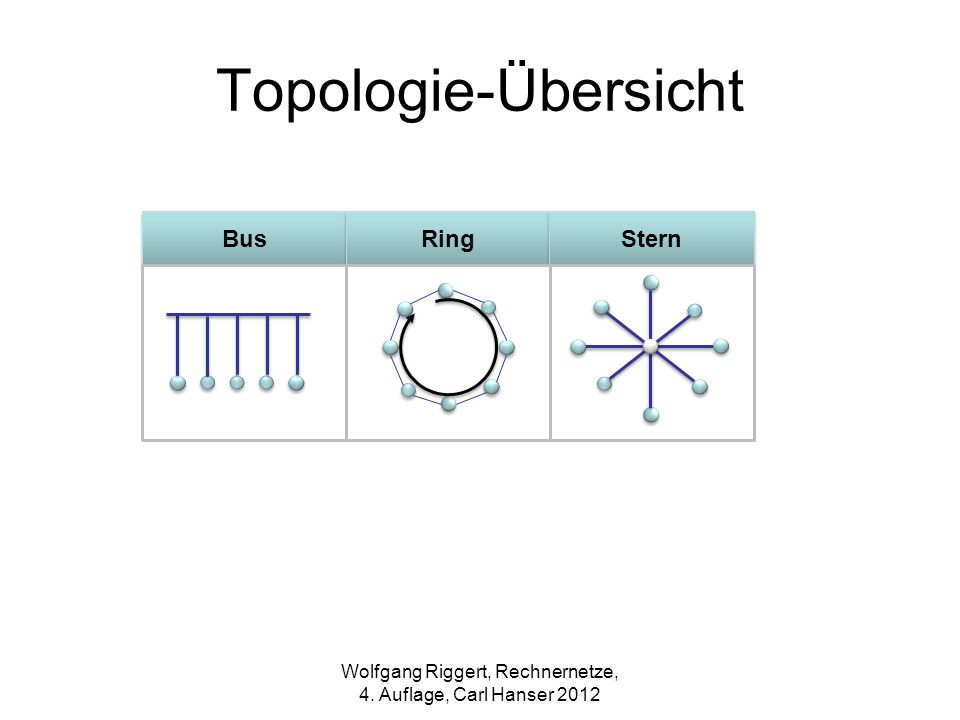 Aufbau eines Kupferkabels mit 8 Adern Wolfgang Riggert, Rechnernetze, 4. Auflage, Carl Hanser 2012