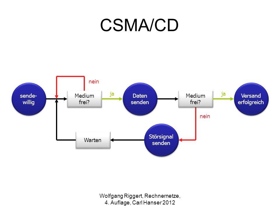 CSMA/CD sende- willig ja nein Daten senden Medium frei? ja nein Versand erfolgreich Medium frei? Störsignal senden Warten Wolfgang Riggert, Rechnernet