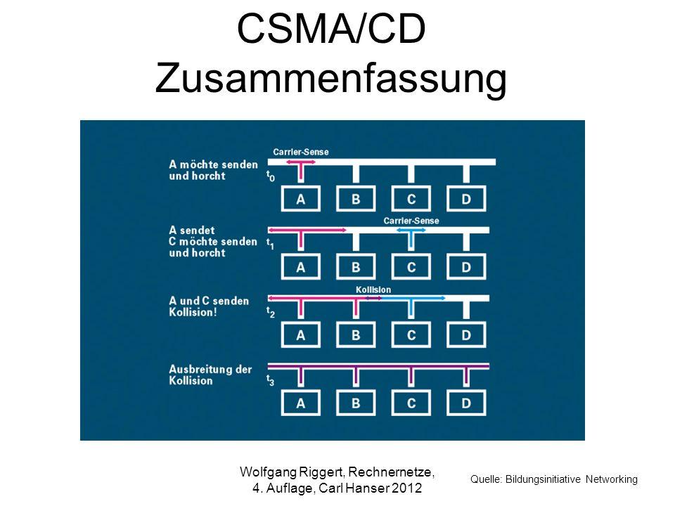 CSMA/CD Zusammenfassung Quelle: Bildungsinitiative Networking Wolfgang Riggert, Rechnernetze, 4. Auflage, Carl Hanser 2012