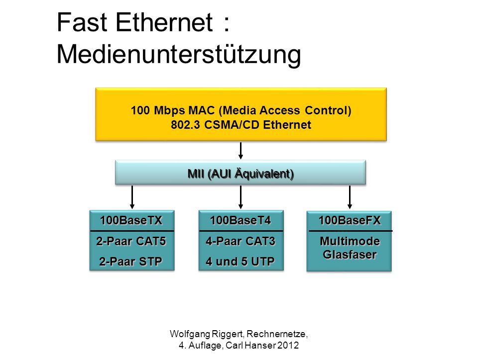 100 Mbps MAC (Media Access Control) 802.3 CSMA/CD Ethernet MII (AUI Äquivalent) 100BaseTX 2-Paar CAT5 2-Paar STP 100BaseT4 4-Paar CAT3 4 und 5 UTP 100