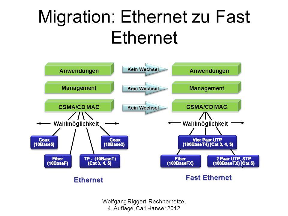 Coax(10Base5) Coax Coax(10Base2) Fiber(10BaseF) TP - (10BaseT) (Cat 3, 4, 5) Wahlmöglichkeit Ethernet CSMA/CD MAC Anwendungen Management Vier Paar UTP