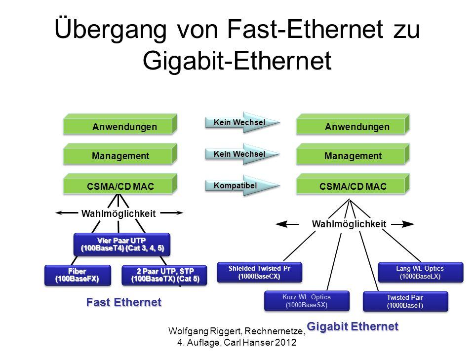 Übergang von Fast-Ethernet zu Gigabit-Ethernet Vier Paar UTP (100BaseT4) (Cat 3, 4, 5) (100BaseT4) (Cat 3, 4, 5) Fiber(100BaseFX) 2 Paar UTP, STP (100