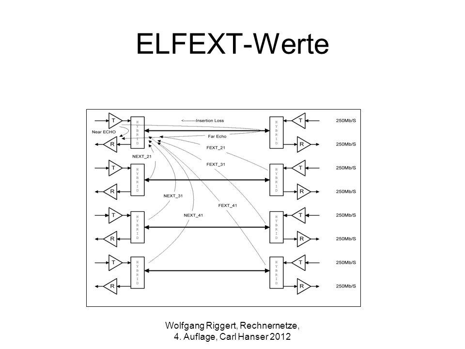 ELFEXT-Werte Wolfgang Riggert, Rechnernetze, 4. Auflage, Carl Hanser 2012