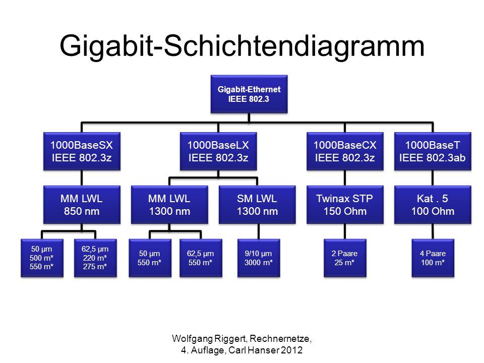 Gigabit-Schichtendiagramm Gigabit-Ethernet IEEE 802.3 1000BaseSX IEEE 802.3z 1000BaseLX IEEE 802.3z 1000BaseCX IEEE 802.3z 1000BaseT IEEE 802.3ab MM L