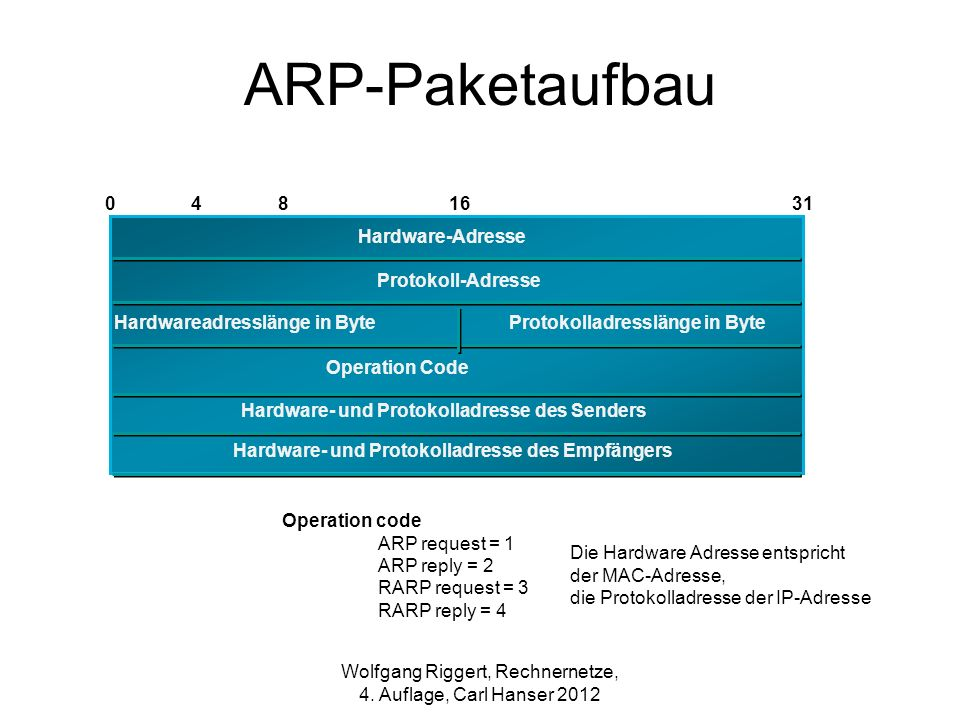 ARP-Paketaufbau Operation code ARP request = 1 ARP reply = 2 RARP request = 3 RARP reply = 4 0481631 Hardware-Adresse Protokoll-Adresse Hardwareadress