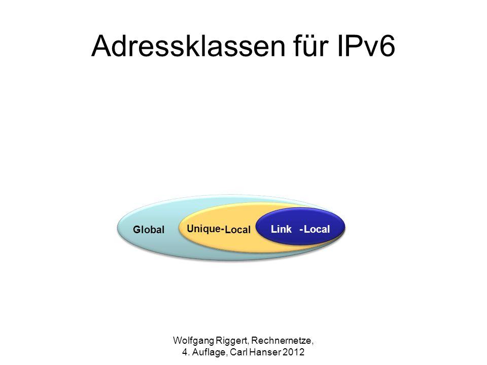 Adressklassen für IPv6 Link-Local Unique- LocalGlobal Wolfgang Riggert, Rechnernetze, 4. Auflage, Carl Hanser 2012