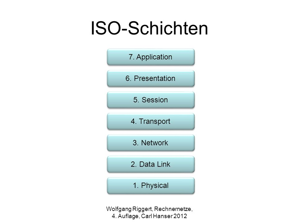ISO-Schichten 7. Application 6. Presentation 5. Session 4. Transport 3. Network 2. Data Link 1. Physical Wolfgang Riggert, Rechnernetze, 4. Auflage, C