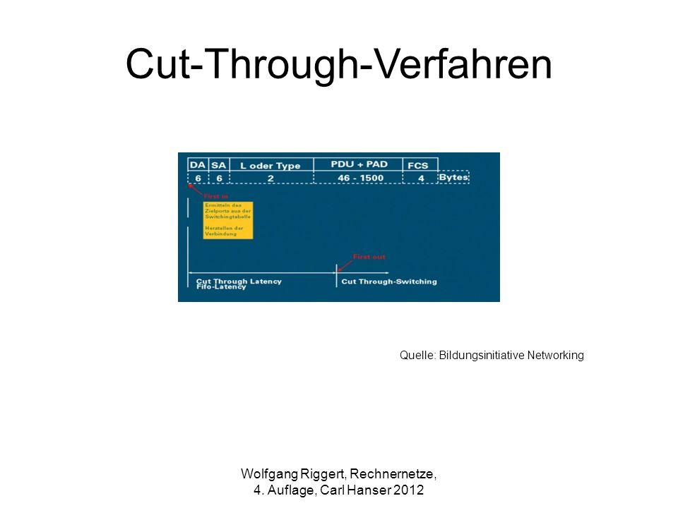 Quelle: Bildungsinitiative Networking Wolfgang Riggert, Rechnernetze, 4. Auflage, Carl Hanser 2012 Cut-Through-Verfahren