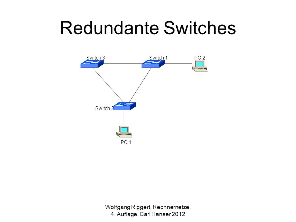 PC 1 PC 2 Switch 2 Switch 3Switch 1 Wolfgang Riggert, Rechnernetze, 4. Auflage, Carl Hanser 2012 Redundante Switches