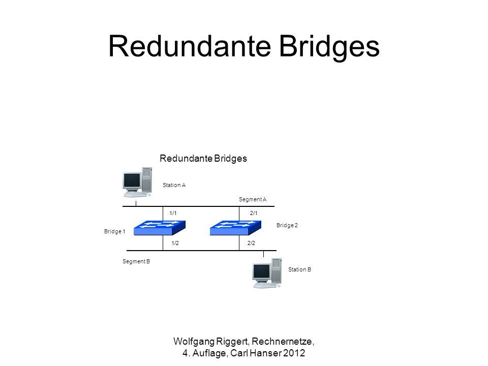 Redundante Bridges Station A Station B Segment A Segment B Bridge 1 1/1 1/2 2/1 2/2 Bridge 2 Wolfgang Riggert, Rechnernetze, 4. Auflage, Carl Hanser 2