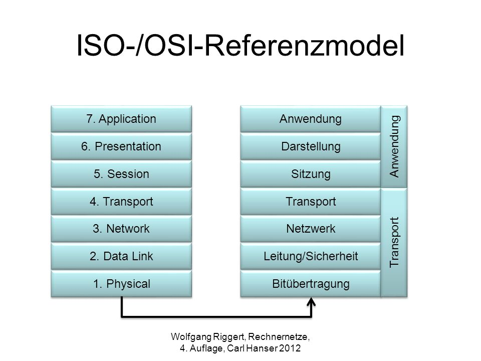 ISO-/OSI-Referenzmodel 7. Application 6. Presentation 5. Session 4. Transport 3. Network 2. Data Link 1. Physical Anwendung Darstellung Sitzung Transp