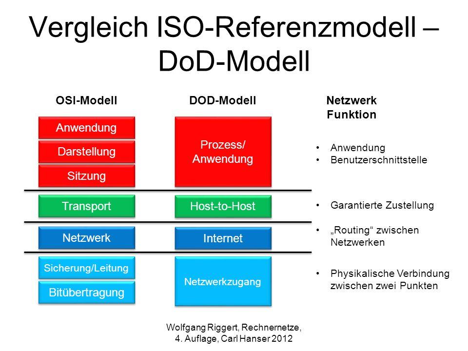 Vergleich ISO-Referenzmodell – DoD-Modell Anwendung Sitzung Darstellung Prozess/ Anwendung Transport Netzwerk Sicherung/Leitung Bitübertragung Host-to