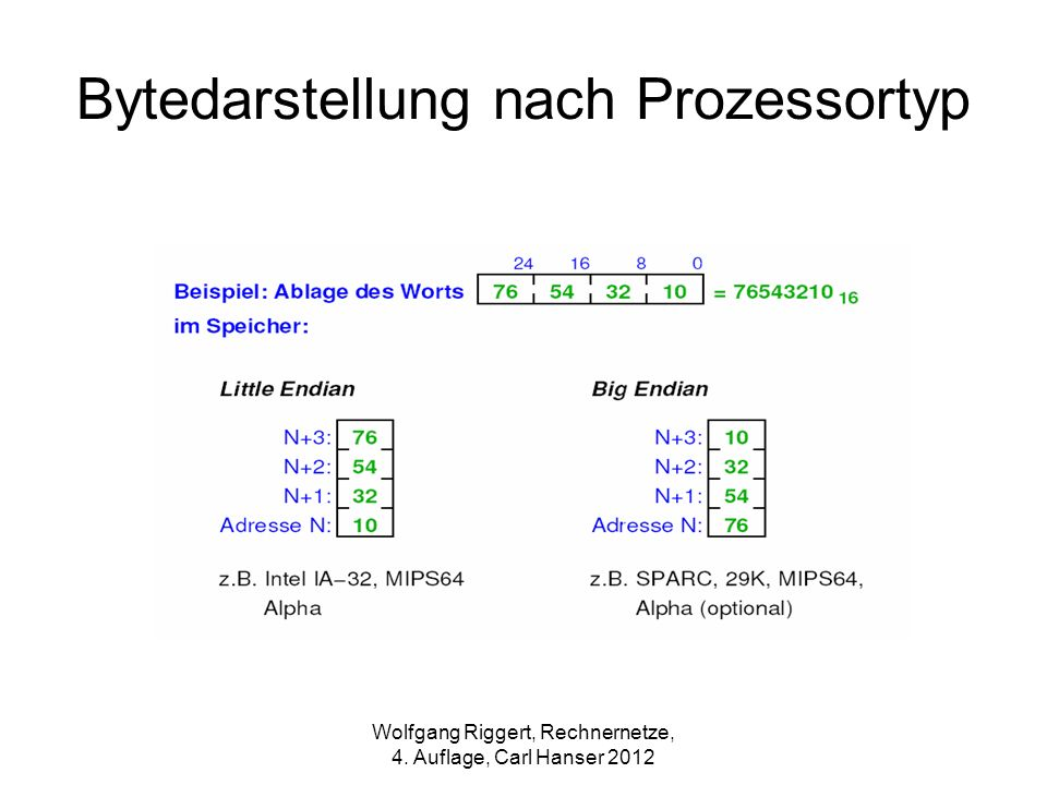 Bytedarstellung nach Prozessortyp Wolfgang Riggert, Rechnernetze, 4. Auflage, Carl Hanser 2012