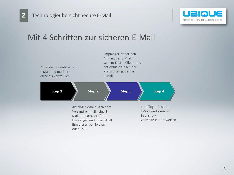 13 Technologieübersicht Secure E-Mail 2 Step 1 Step 2 Step 3 Step 4 Absender schreibt eine E-Mail und markiert diese als vertraulich. Mit 4 Schritten