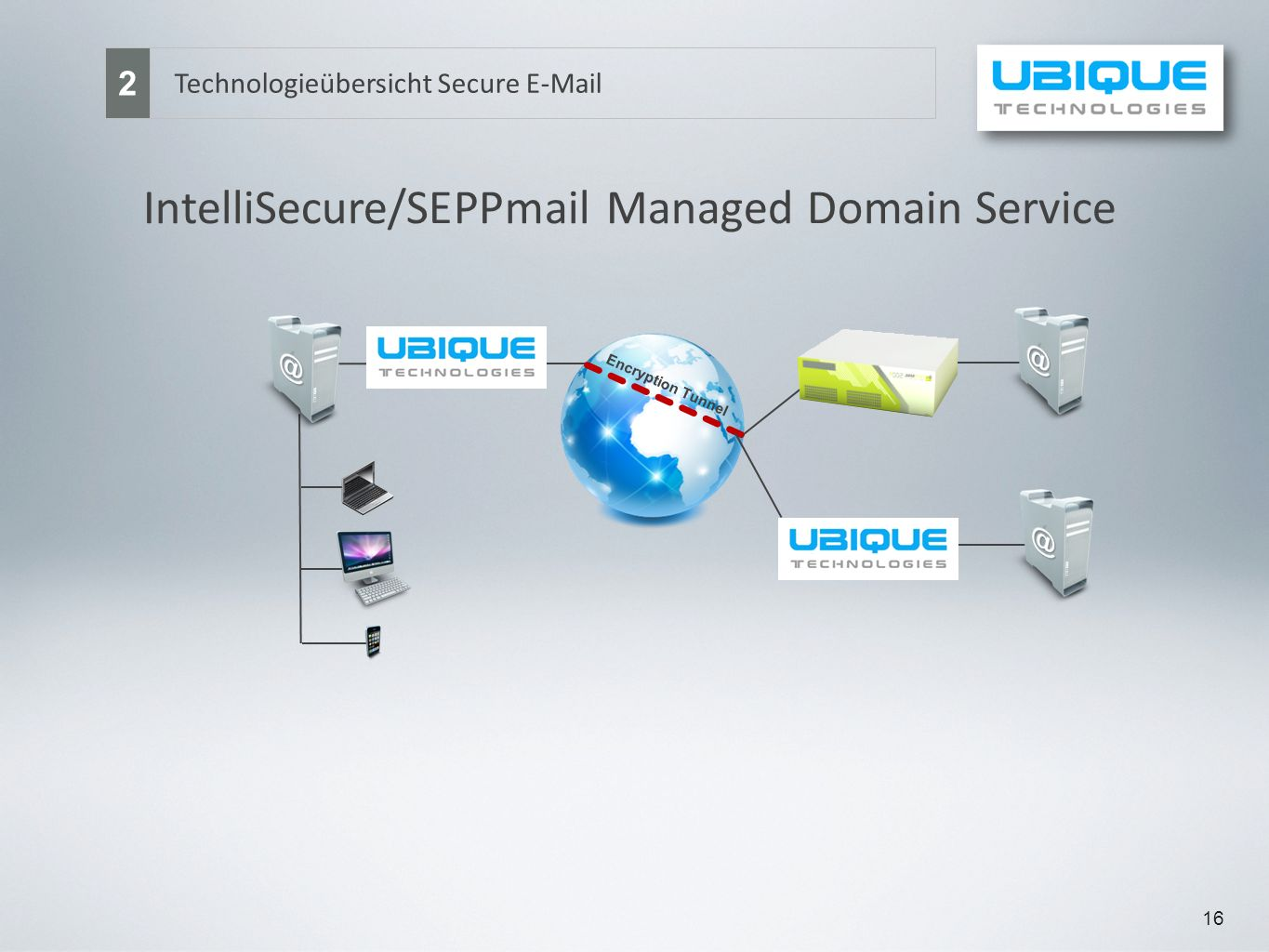 16 Technologieübersicht Secure E-Mail 2 IntelliSecure/SEPPmail Managed Domain Service Encryption Tunnel