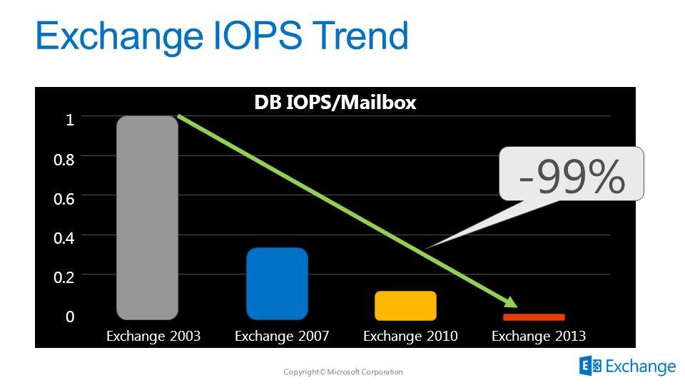 DB IOPS/Mailbox Exchange 2003Exchange 2007Exchange 2010Exchange 2013 1 0.8 0.6 0.4 0.2 0 -99%