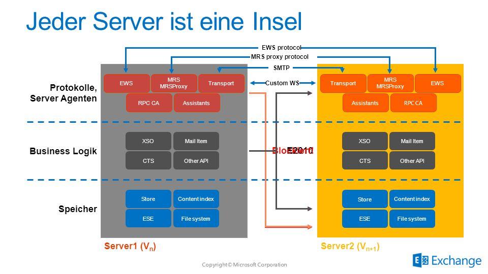 E2010Blockiert! Server1 (V n )Server2 (V n+1 ) Protokolle, Server Agenten EWS RPC CA Transport Assistants MRS MRSProxy Transport Assistants EWS RPC CA
