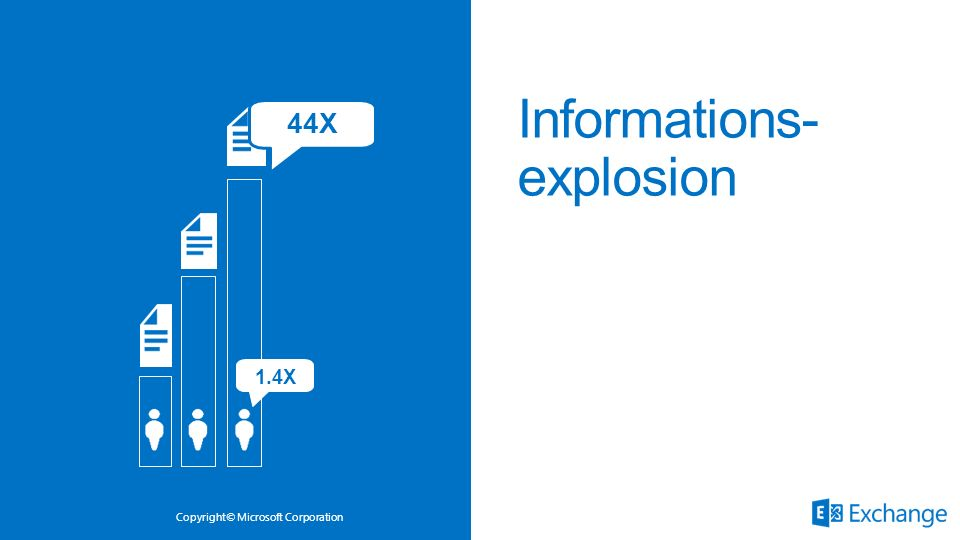 Copyright© Microsoft Corporation Informations- explosion 1.4X 44X