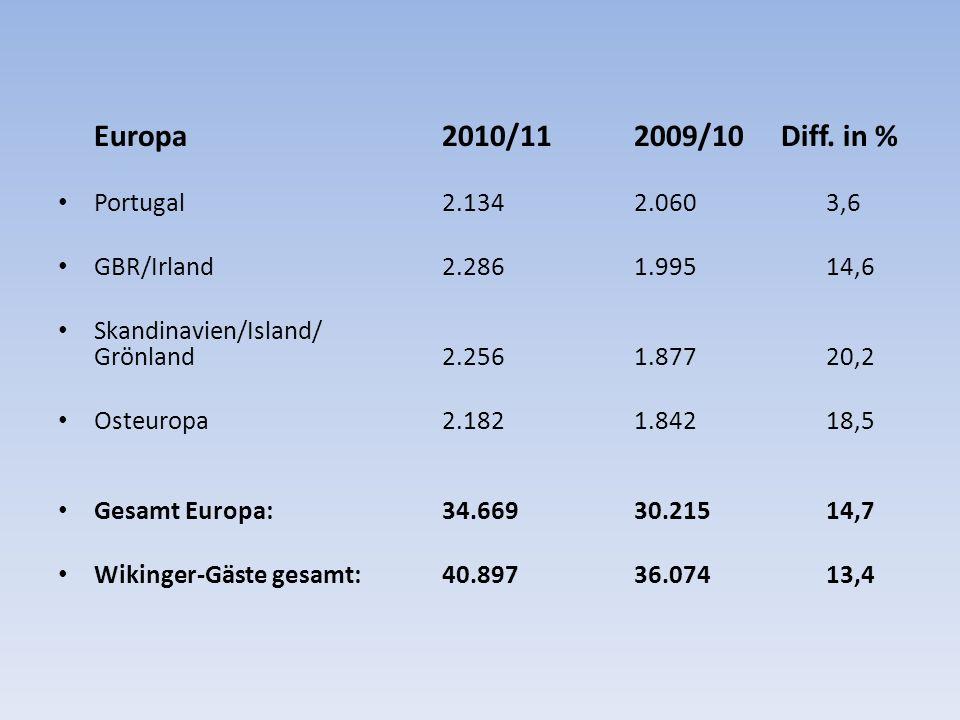Europa 2010/11 2009/10 Diff.