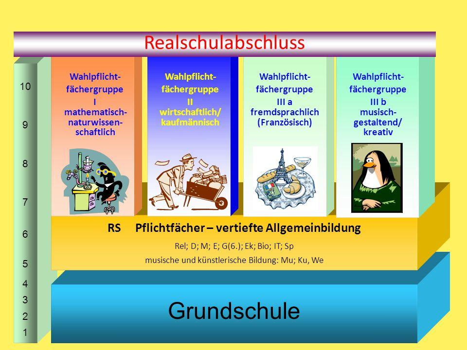 10 9 8 7 6 5 4 3 2 1 Grundschule RS Pflichtfächer – vertiefte Allgemeinbildung Rel; D; M; E; G(6.); Ek; Bio; IT; Sp musische und künstlerische Bildung