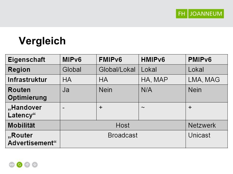 EigenschaftMIPv6FMIPv6HMIPv6PMIPv6 RegionGlobalGlobal/LokalLokal InfrastrukturHA HA, MAPLMA, MAG Routen Optimierung JaNeinN/ANein Handover Latency -+~