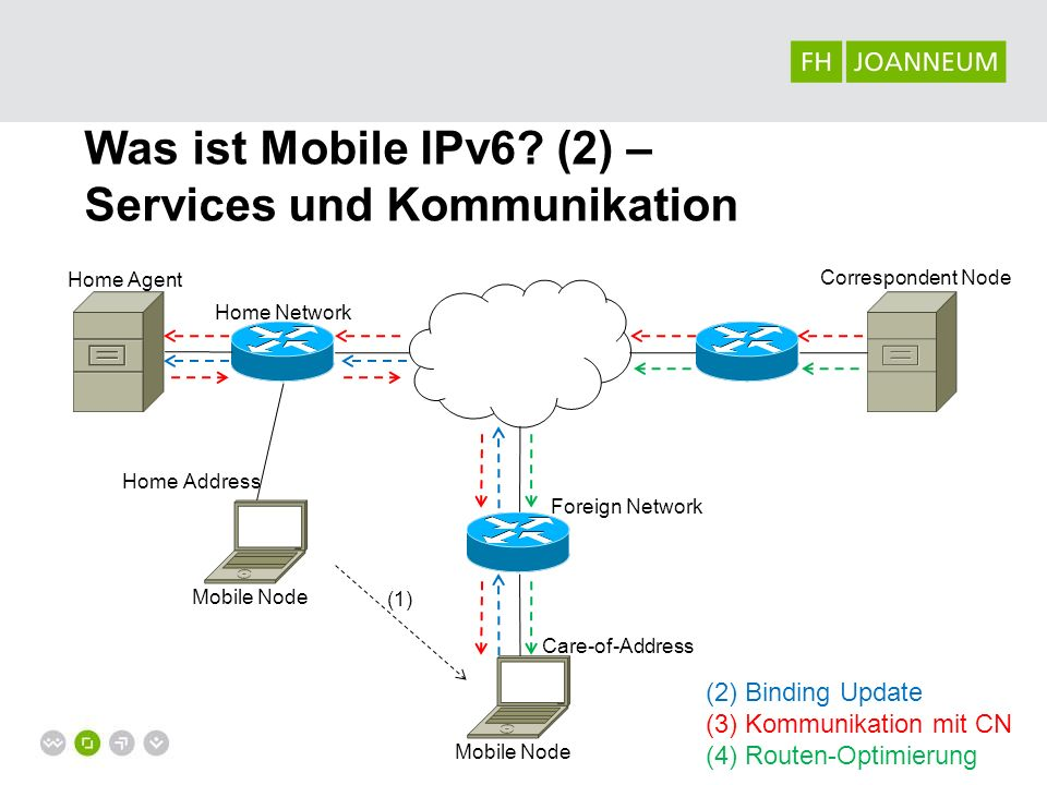 Home Network Mobile Node Correspondent Node Home Agent Foreign Network Mobile Node Home Address Care-of-Address (1) (2) Binding Update (3) Kommunikation mit CN (4) Routen-Optimierung Was ist Mobile IPv6.