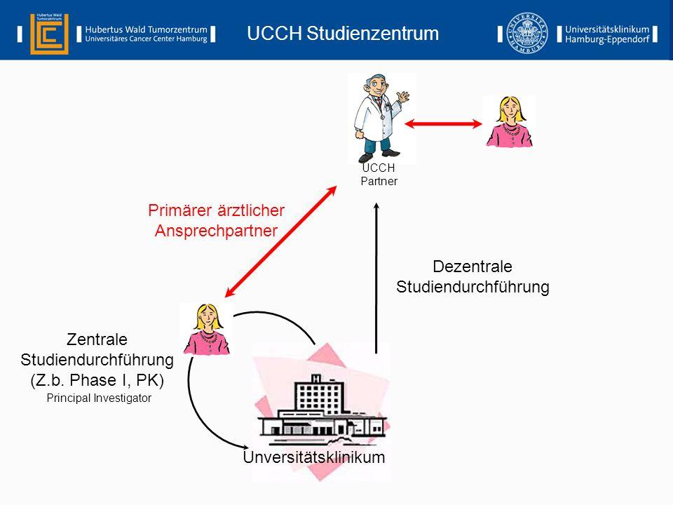 Unversitätsklinikum UCCH Partner UCCH Studienzentrum Dezentrale Studiendurchführung Zentrale Studiendurchführung (Z.b. Phase I, PK) Primärer ärztliche