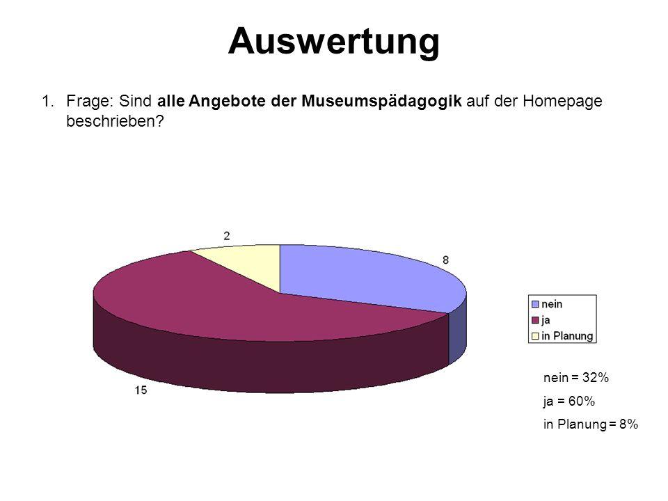 1.Frage: Sind alle Angebote der Museumspädagogik auf der Homepage beschrieben.
