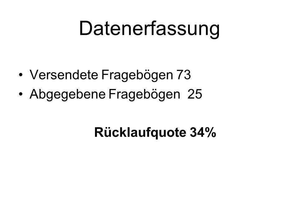 Datenerfassung Versendete Fragebögen 73 Abgegebene Fragebögen 25 Rücklaufquote 34%
