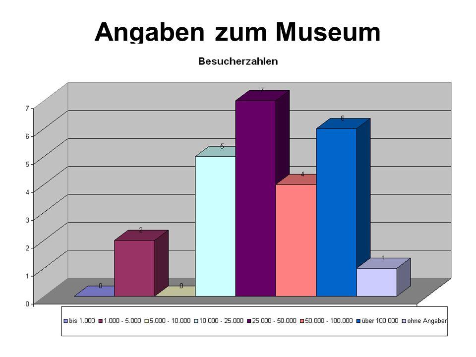 Angaben zum Museum Besucherzahlen