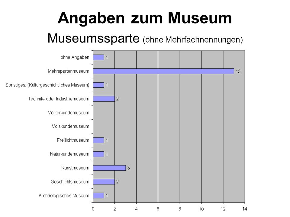 Angaben zum Museum Museumssparte (mit Mehrfachnennungen)