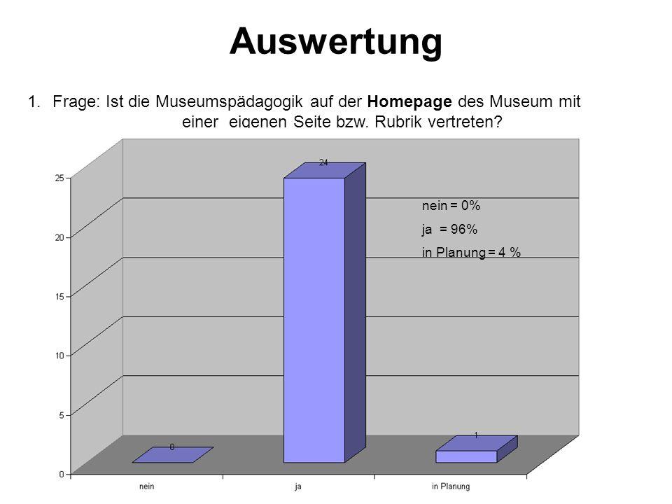 Auswertung 1.Frage: Ist die Museumspädagogik auf der Homepage des Museum mit einer eigenen Seite bzw.